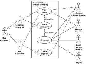 What Is The Importance Of Uml Diagrams In Software