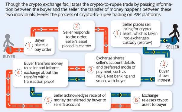 how buying and selling cryptocurrency works