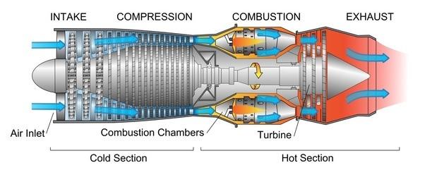 how do jet engines provide thrust quora rh quora com GE90 -115B Engine Jet Engine Diffuser