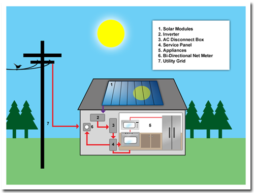 How can we generate electricity at home quora for What is solar power for kids