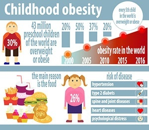 What are the causes of childhood obesity quora childhood obesity is basically a by product of unhealthy eating meeting lethargic lifestyle and its causes are rooted deep into both the current existing fandeluxe Images