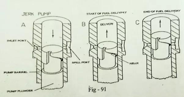 jerk type fuel injection pump pdf