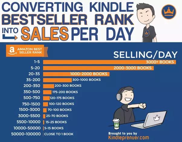 Free Amazon Best Seller Rank Calculator