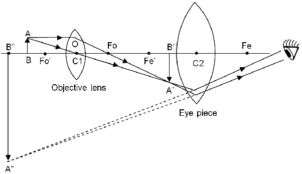 Why must both the objective and eyepiece of a compound microscope if an eyepiece of longer focal length was used say 50mm or 5x then the overall magnifications would be smaller at 20x 50x and 200x with the same ccuart Image collections