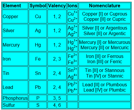 How to find the valency of elements quora ferrous and to end in ic for the higher valency eg ferric the table below lists some elements that exhibit variable valencies urtaz Image collections