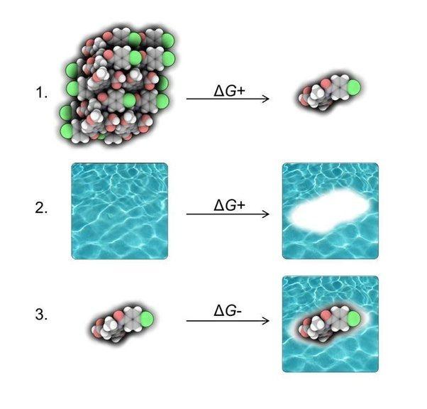 hydration energy lattice energy and solubility pdf