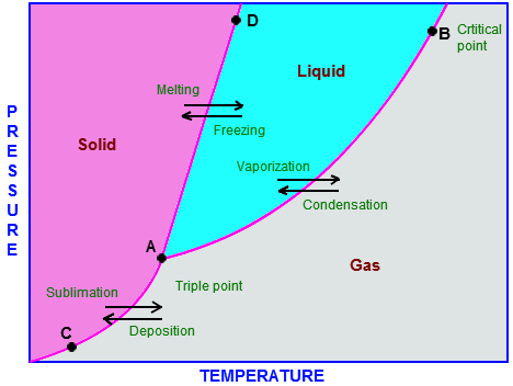What Is The Boiling Point Of Oxygen Gas Quora