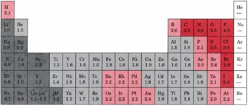 electronegativity values for each element can be found on certain periodic tables an example is provided below