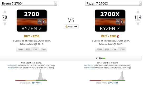 If I don't overclock, should I buy Ryzen 7 2700X? Even if I use it