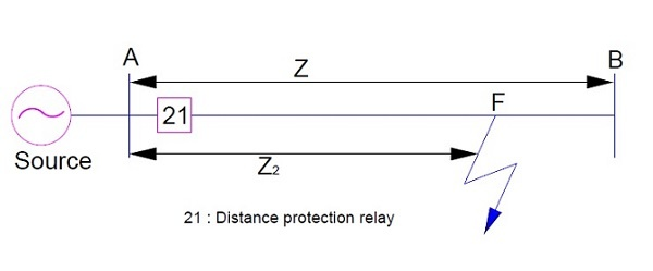 What is Under reach and over reach of the distance relay