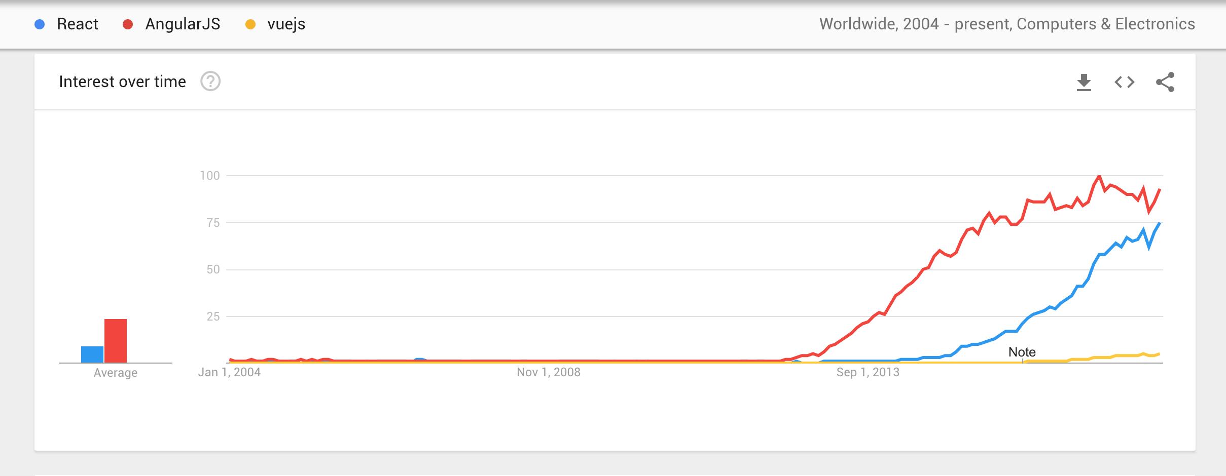 Has Angular started to slowly die? - Quora