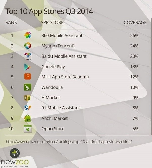 List Of Best Apps For Android