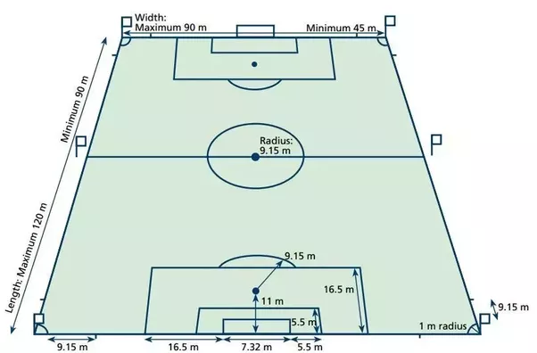 What are the official dimensions of a soccer field in the fifa world two lines are drawn at right angles to the goal line 55 m 6 yd from the inside of each goalpost these lines extend into the field of play for a ccuart