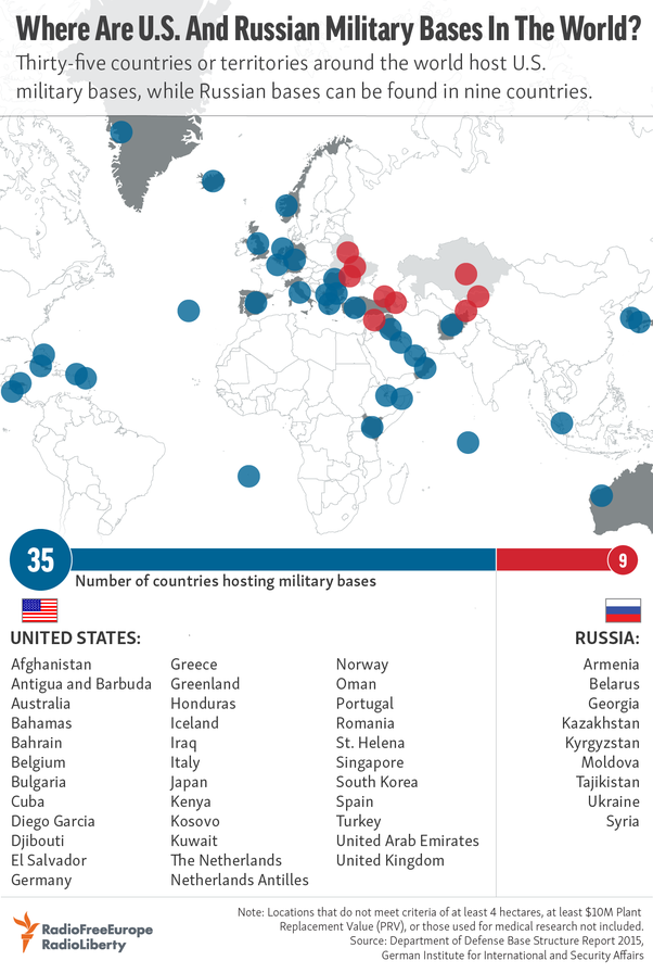 Which country has the most foreign military bases? - Quora