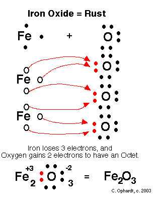 Why does co3 have a charge of 2 if all atoms have complete octets for example take iron the reason it is often seen making iron oxides is that the oxygen strips electrons away from the iron allowing it to have a perfect urtaz Image collections