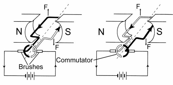 What Are The Differences Between A Dc Motor And An Ac