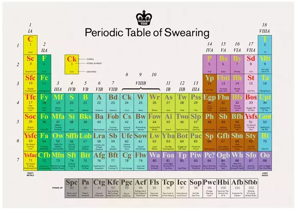 What are some good examples of british swear words quora theres a hilarious interactive version here periodic table of swearing nsfw unless you are using headphones urtaz Image collections