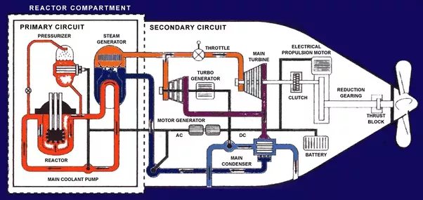 How do nuclear reactors on submarines cope with the sea water over on my submarine the water that was circulated through the reactor core within the primary loop labeled primary circuit in the above diagram was ccuart Image collections
