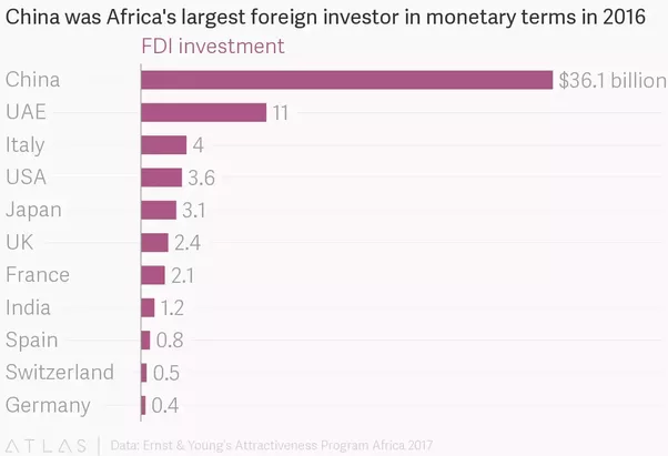 How has africa benefited from chinese investment quora western media have been saying that chinas investment in african countries will lead to their inability to pay off their debts i think they underestimated solutioingenieria Choice Image