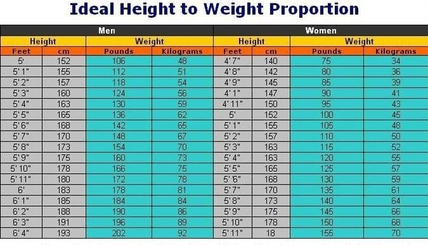 Im A 19 Year Old Male And I Weigh 155 Pounds Is This -1434