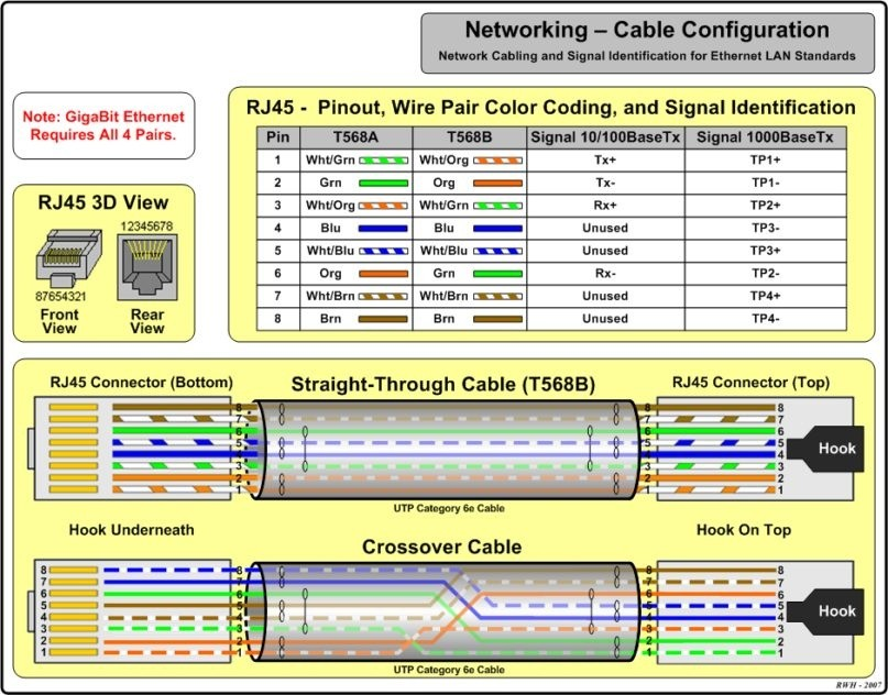 How Many Wires Are Inside An Ethernet, Network Rj45 Wiring