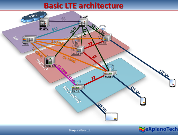 What is lte architecture quora via explanotech basic lte architecture with sciox Images
