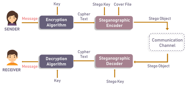 Steganography: 'How to hide an encrypted file with an image file
