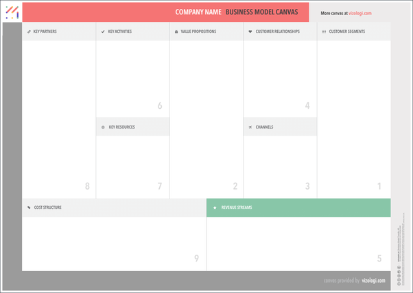 What should everyone know about the business model canvas quora business model canvas template but think about the canvas not only to sketch up and to validate the idea how can you know your competence or how can you cheaphphosting Images