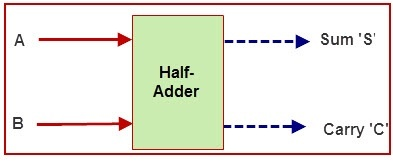 Why half adders are called half adder? - Quora
