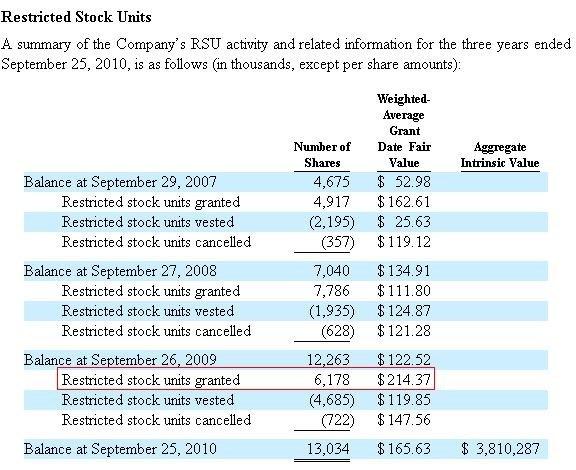 Rsu et stock options