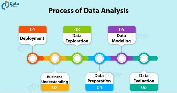 What are some data analysis projects I can do as a data