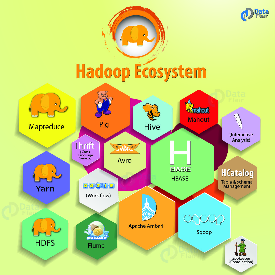 ... Apache mahout, Sqoop, Apache Flume, Ambari, Zookeeper and Apache OOzie  to deep dive into Big Data Hadoop and become master of the Hadoop  technology.