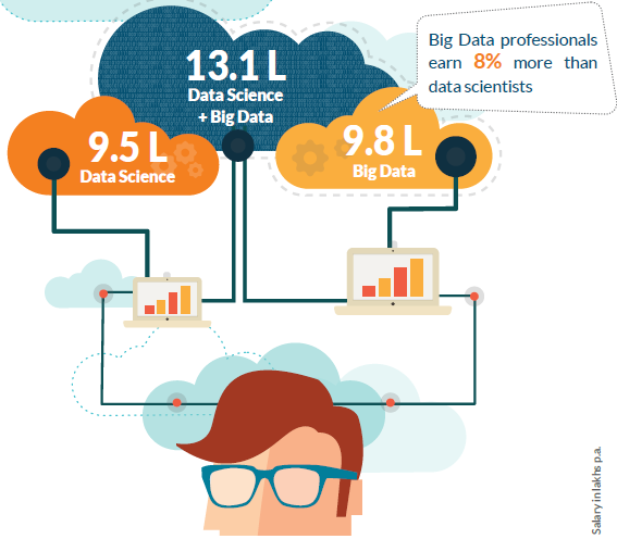 At IBM, Data Scientists are closer to the overall average: