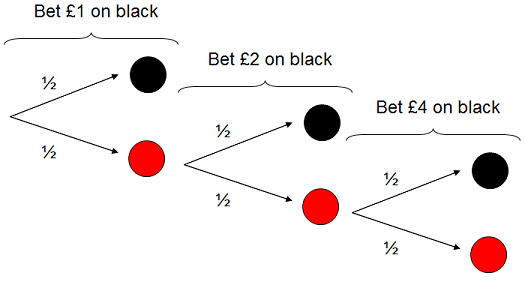 Winning bet on red or black on roulette off track betting new york history museums