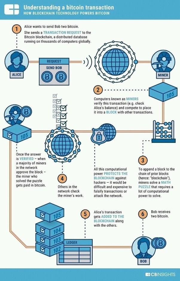 Quelle est l'explication simple à laquelle les mineurs de Bitcoin résolvent une formule mathématique et comment les mineurs créent-ils des Blockchains? Comment est la relation graphique entre une Blockchain et Bitcoins?
