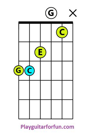 What is meant by C/G or D/F# in terms of guitar? - Quora