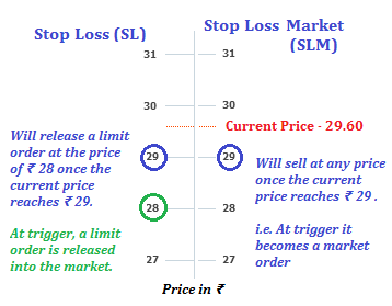 How to trade cryptocurrency with stop limits