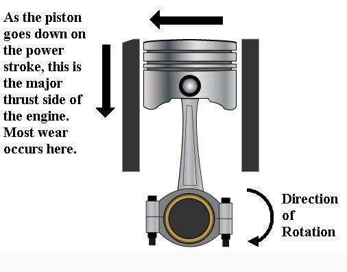 side   piston   major thrust side quora