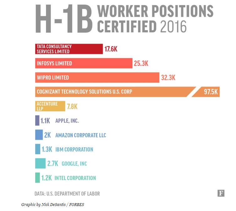 Is the H-1B visa program at risk? - Quora