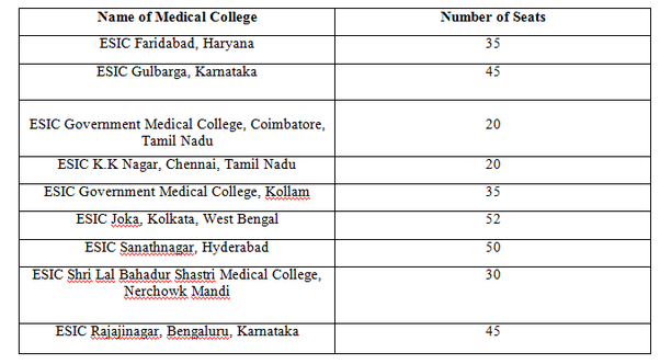 What is the ESIC quota in medical college? - Quora