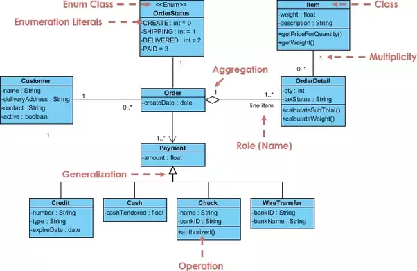 Uml diagram relationship types easy to read wiring diagrams what s the difference between dependency association aggregation rh quora com uml class diagram relationship types ccuart Images