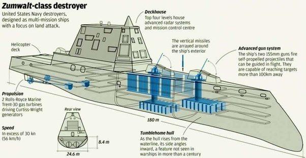 Why Have Big Battleships E G Uss Iowa And The Bismarck