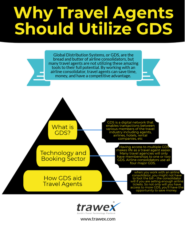How much does it cost to use a GDS? - Quora