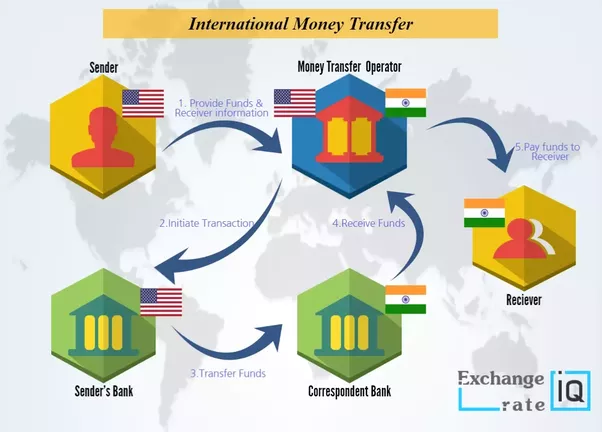 how does money transfer between banks and different countries work rh quora com Wiring Money Internationally Companies That Wire Money