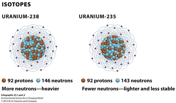 What Is The Mass Of A Uranium 238 Nucleus In Kg Quora