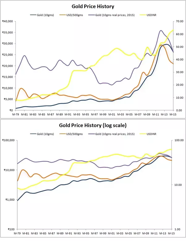What is the relation between the countrys gold deposits and the gold and usd has a historic relationship from way back when the gold standard was being used gold standard started in 1900 and the regime ended in 1971 gumiabroncs Image collections