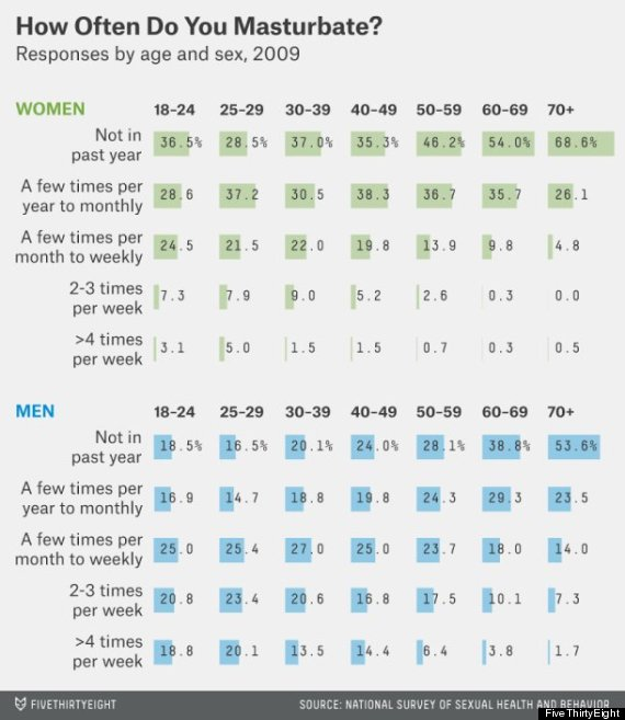 On Average, What Percentage Of Women Masturbate And How -1625
