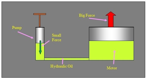 What Is The Function Of Clutch Oil