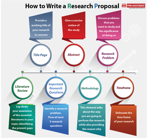 Professional phd proposal writing