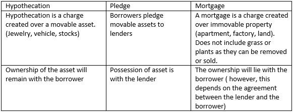 What Is The Difference Between Mortgage Hypothication Pledge Quora